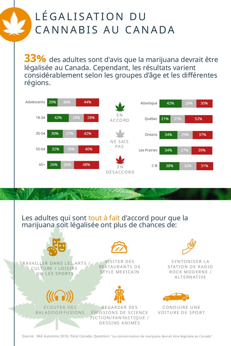 legalisation du cannabis