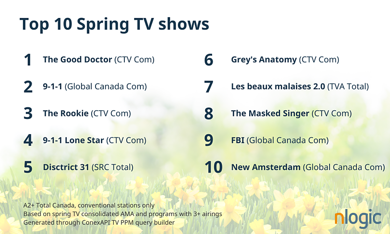 Top TV shows in Canada