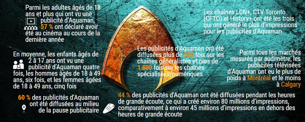 La publicité télévisée d'Aquaman au Canada
