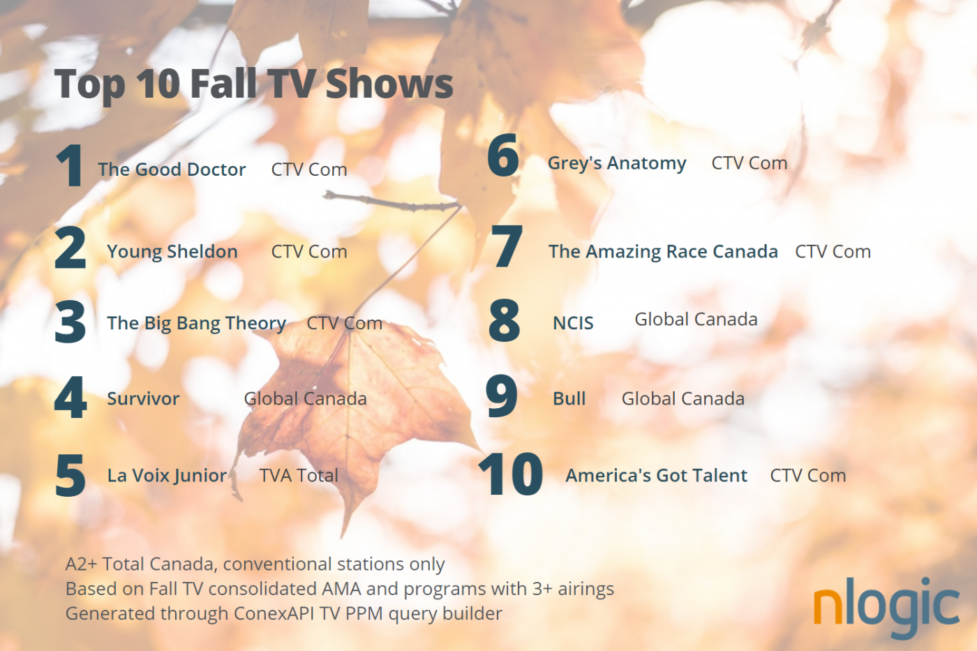 Top TV shows Fall 2017