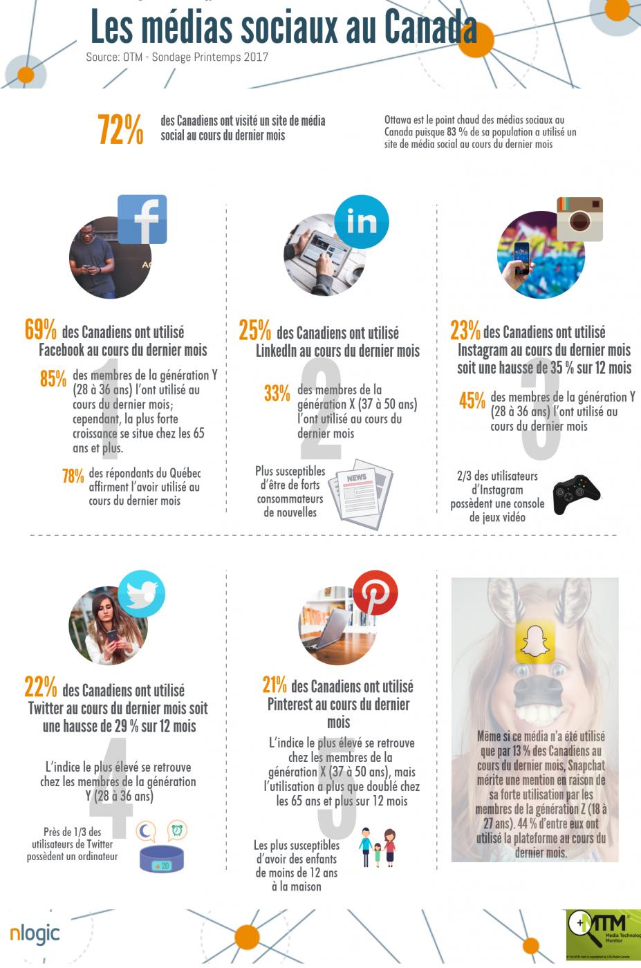 Médias sociaux au Canada