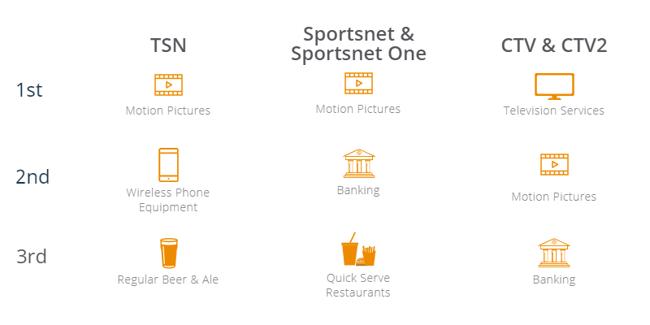 NBA playoffs advertising categories