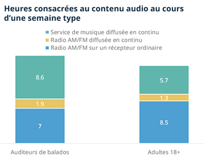 Time spent with audio content (FR)
