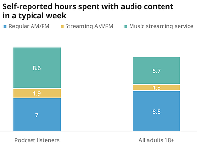 Time spent with audio content4