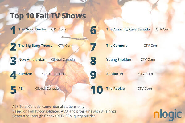 Top10 TV shows