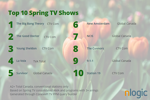 Total Canada Top10 conventional