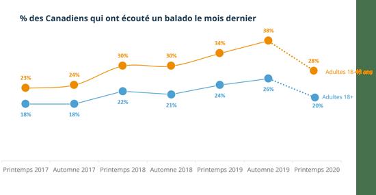 podcasting trend (FR)