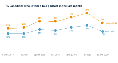 podcasting trend