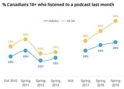 podcasting trend3
