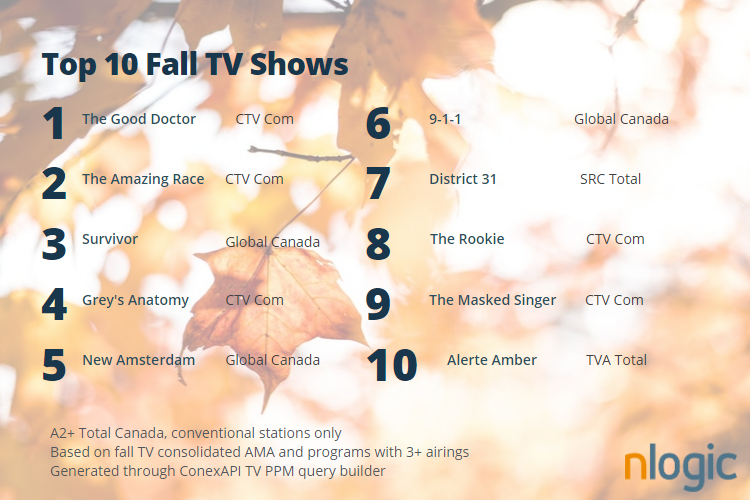 top shows fall 2019